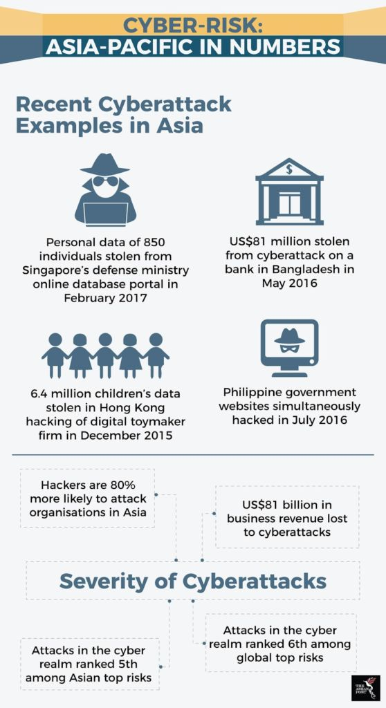 #WorkFromHome and the state of ASEAN cybersecurity
