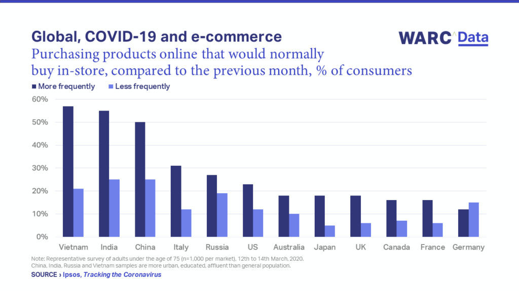 COVID-19, ecommerce, and learning to woo customers